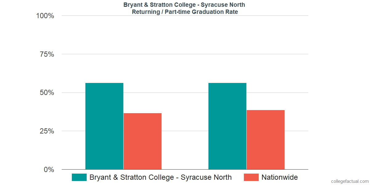Graduation rates for returning / part-time students at Bryant & Stratton College - Syracuse North