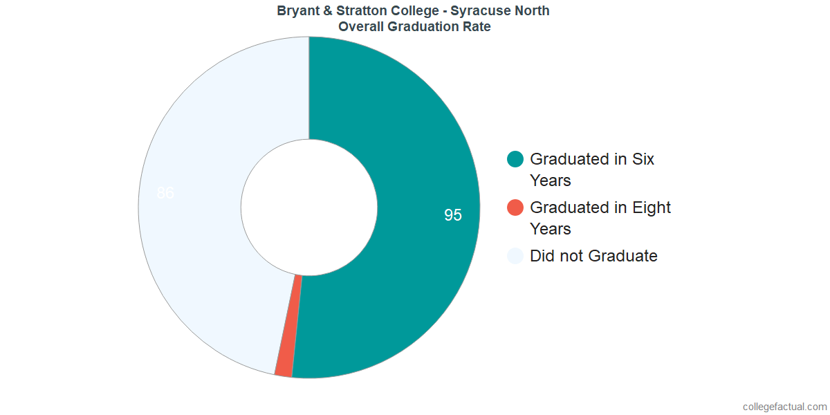 Undergraduate Graduation Rate at Bryant & Stratton College - Syracuse North