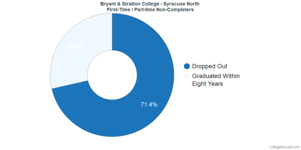 Non-completion rates for first-time / part-time students at Bryant & Stratton College - Syracuse North