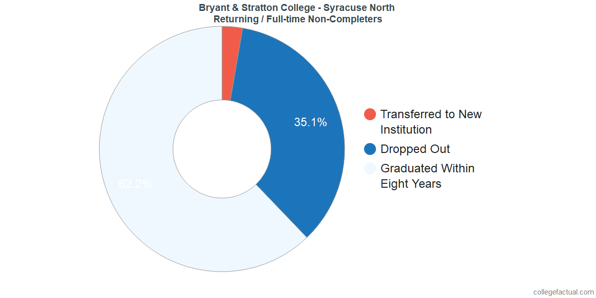 Non-completion rates for returning / full-time students at Bryant & Stratton College - Syracuse North