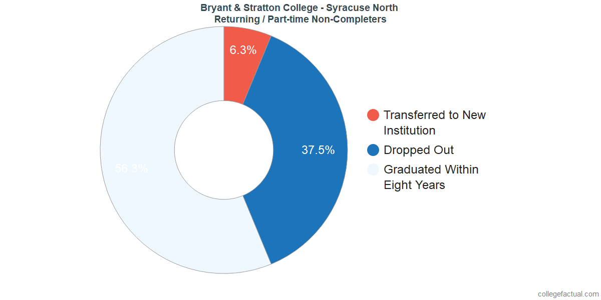 Non-completion rates for returning / part-time students at Bryant & Stratton College - Syracuse North