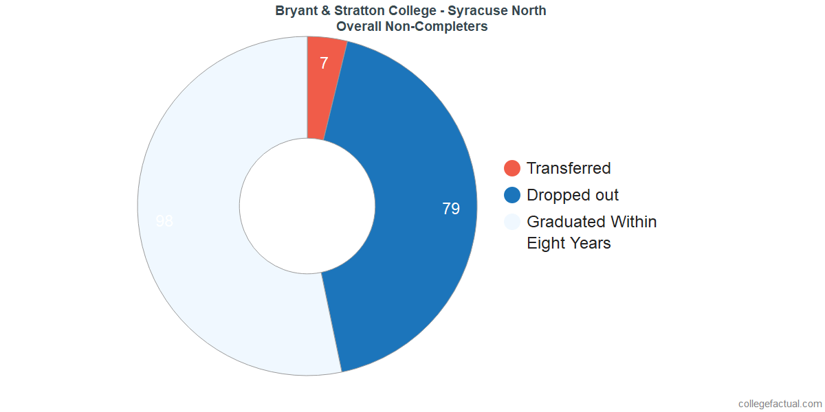 outcomes for students who failed to graduate from Bryant & Stratton College - Syracuse North