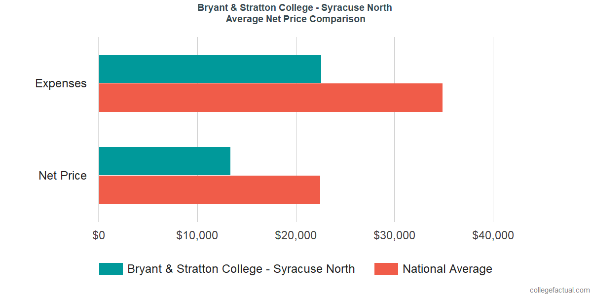 Net Price Comparisons at Bryant & Stratton College - Syracuse North
