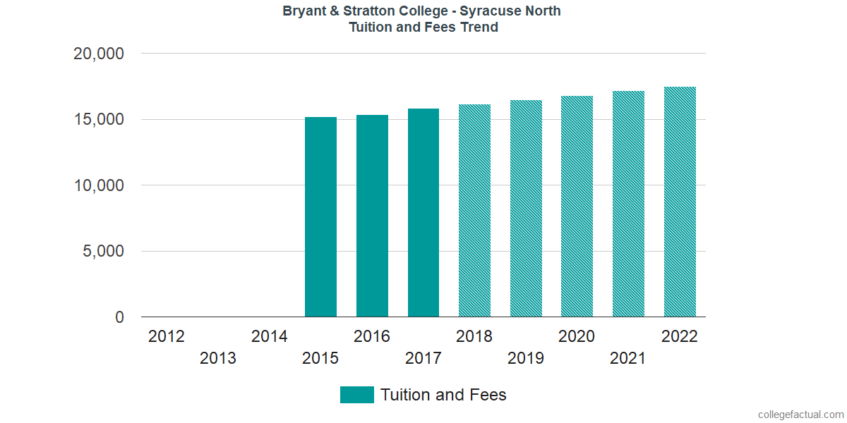Tuition and Fees Trends at Bryant & Stratton College - Syracuse North