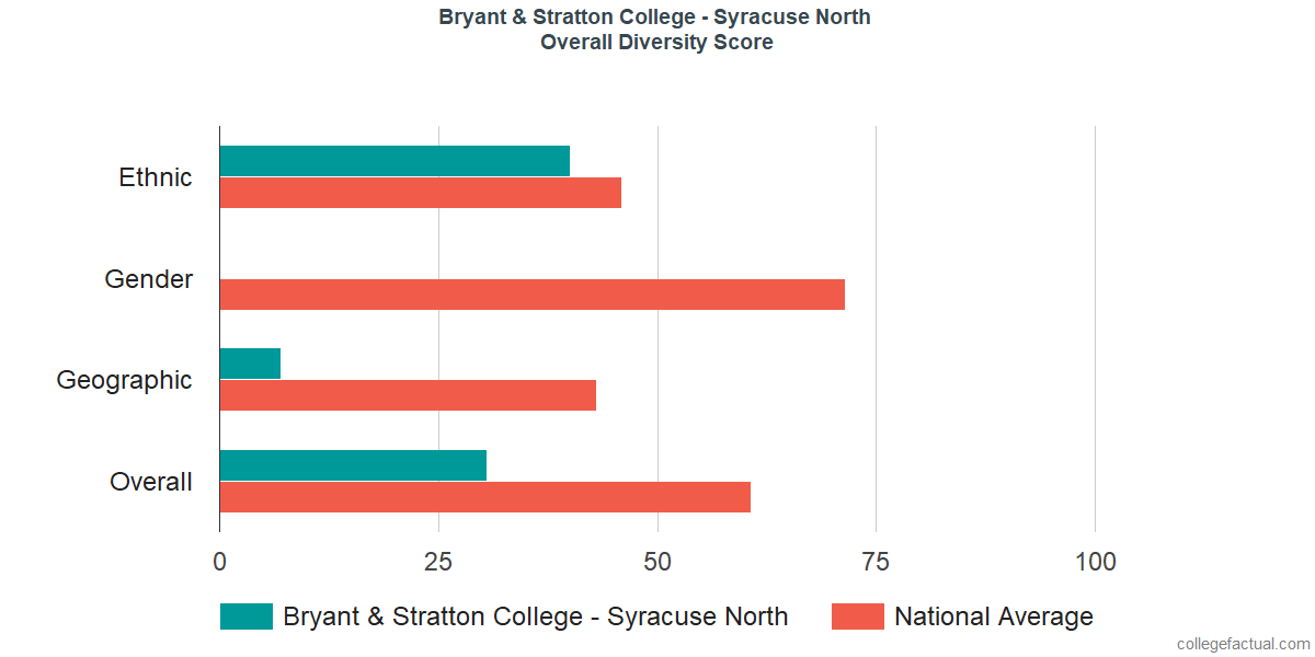 Overall Diversity at Bryant & Stratton College - Syracuse North