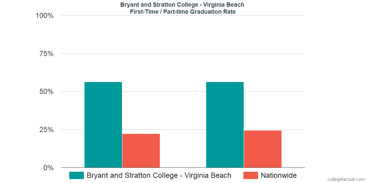 Graduation rates for first time / part-time students at Bryant and Stratton College - Virginia Beach