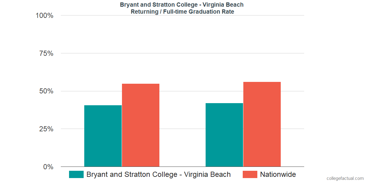 Graduation rates for returning / full-time students at Bryant and Stratton College - Virginia Beach