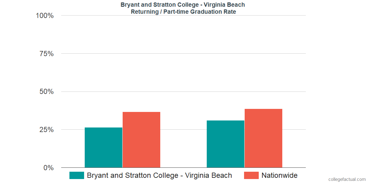 Graduation rates for returning / part-time students at Bryant and Stratton College - Virginia Beach