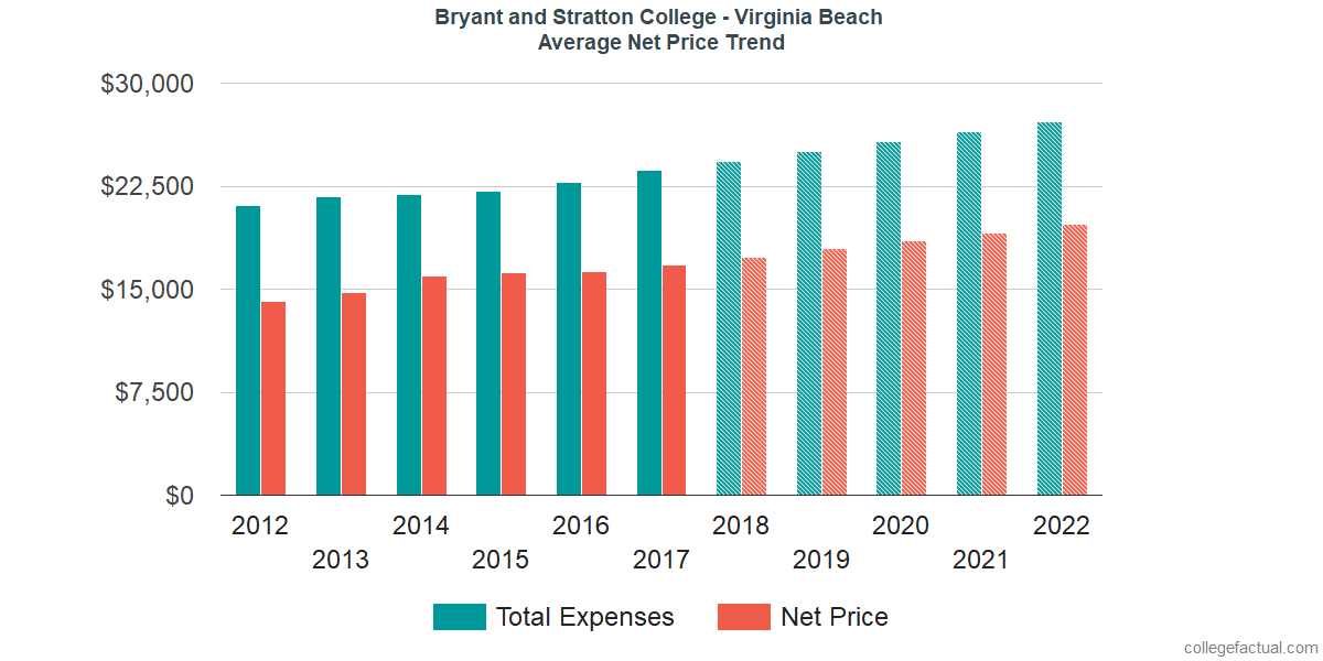 Average Net Price at Bryant and Stratton College - Virginia Beach