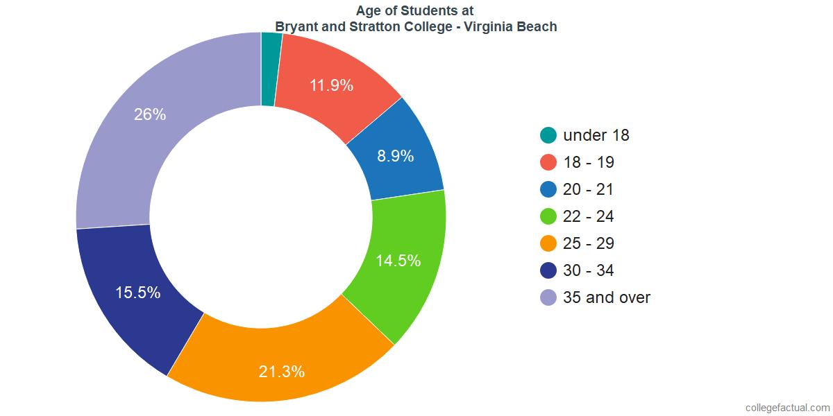 Age of Undergraduates at Bryant and Stratton College - Virginia Beach
