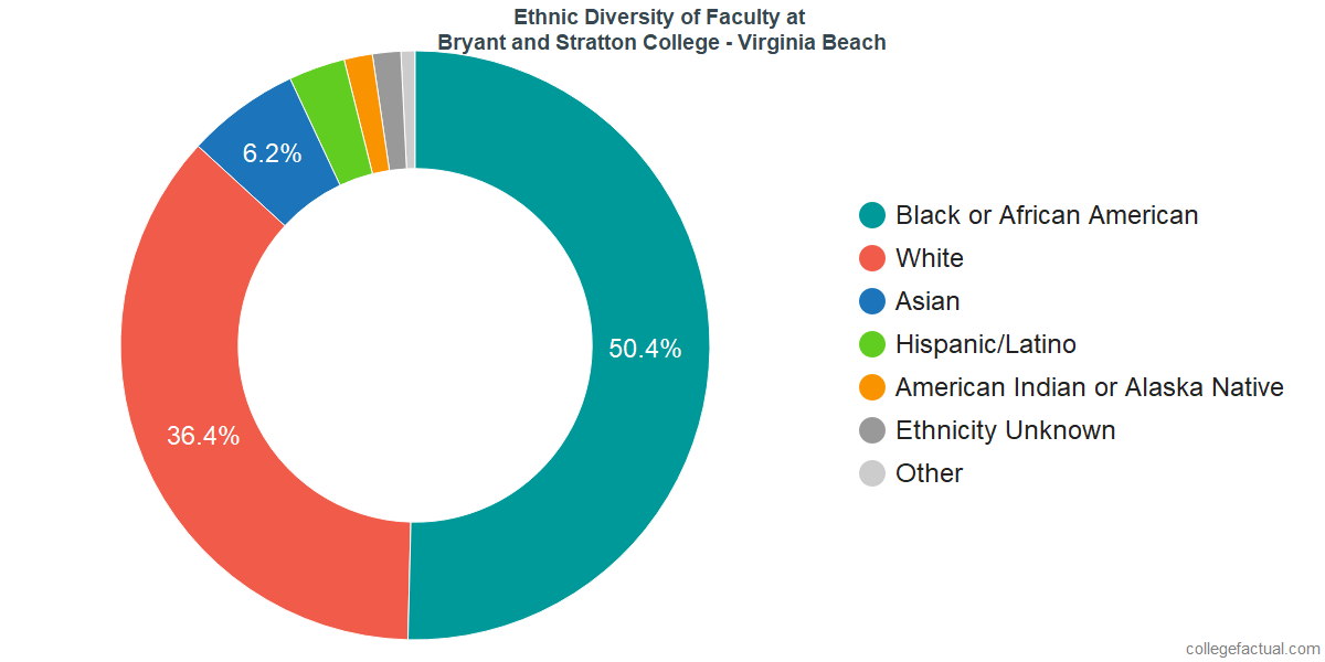 Ethnic Diversity of Faculty at Bryant and Stratton College - Virginia Beach