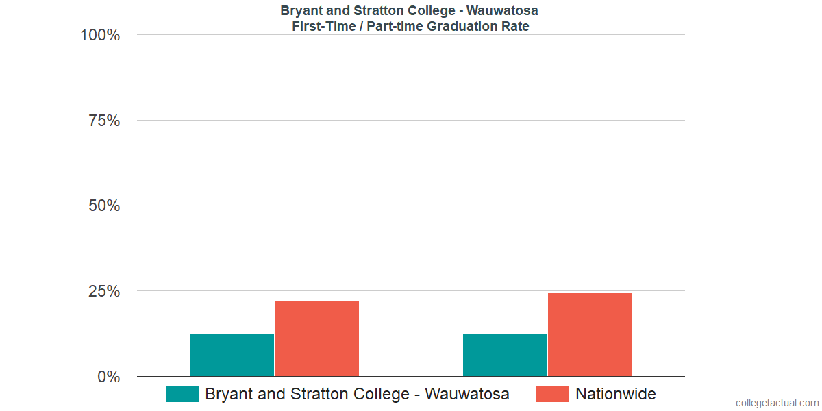Graduation rates for first-time / part-time students at Bryant and Stratton College - Wauwatosa