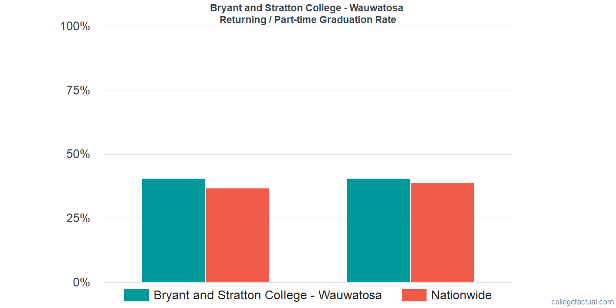 Graduation rates for returning / part-time students at Bryant and Stratton College - Wauwatosa