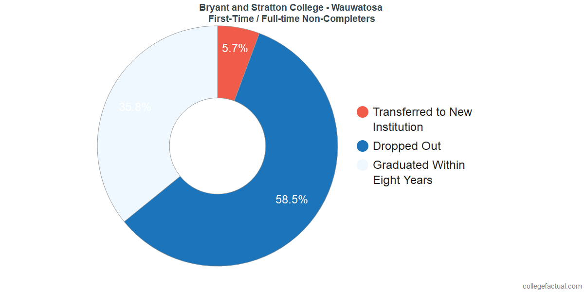 Non-completion rates for first-time / full-time students at Bryant and Stratton College - Wauwatosa