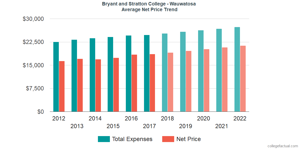 Net Price Trends at Bryant and Stratton College - Wauwatosa