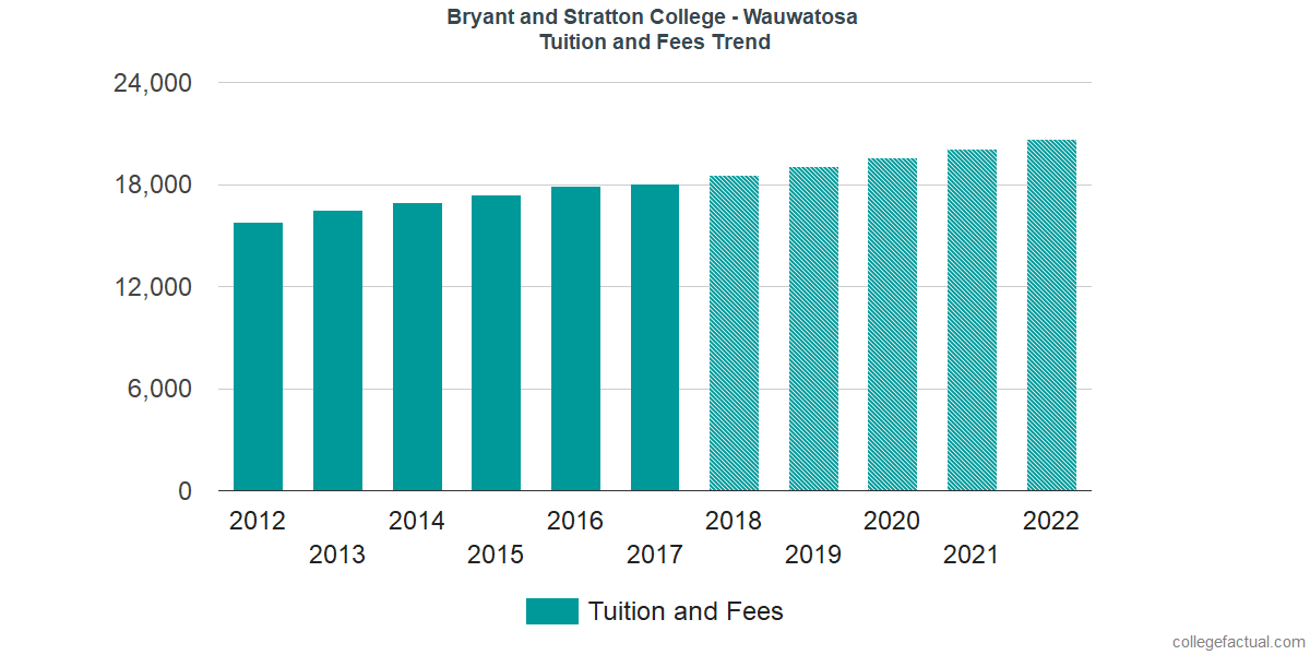 Tuition and Fees Trends at Bryant and Stratton College - Wauwatosa