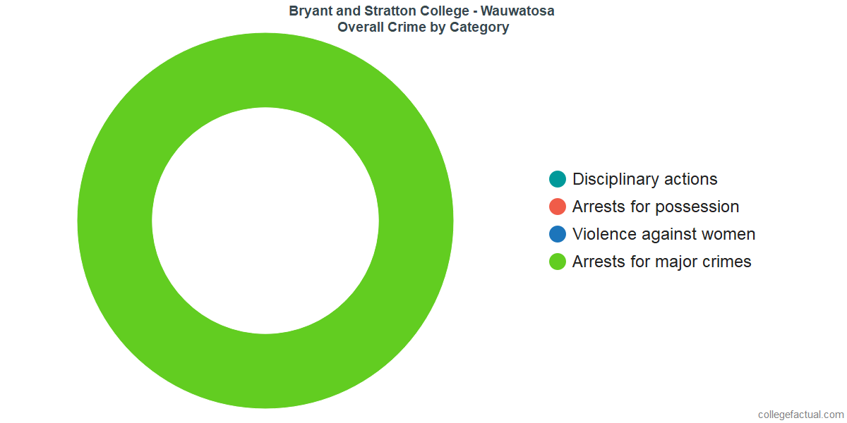 Overall Crime and Safety Incidents at Bryant and Stratton College - Wauwatosa by Category