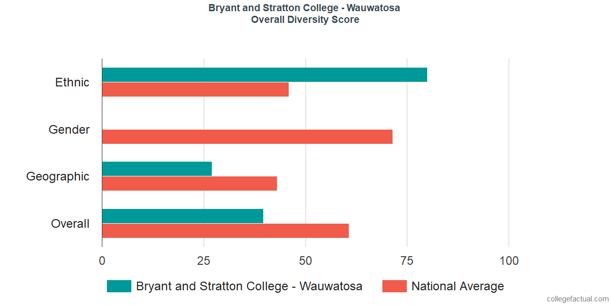 Overall Diversity at Bryant and Stratton College - Wauwatosa