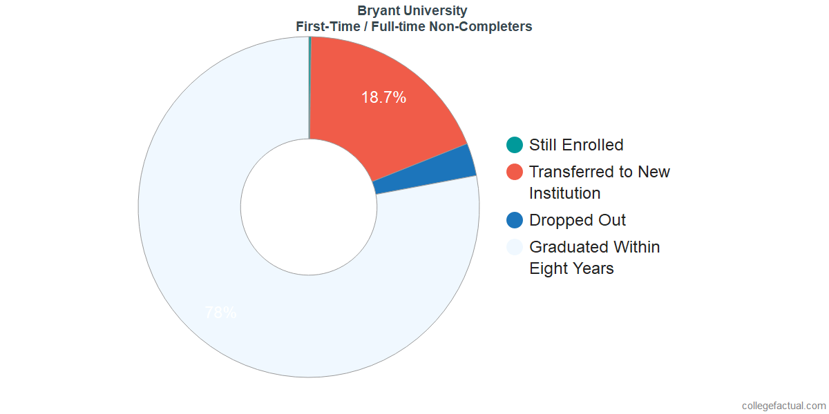 Non-completion rates for first-time / full-time students at Bryant University