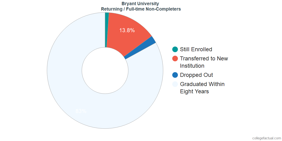 Non-completion rates for returning / full-time students at Bryant University