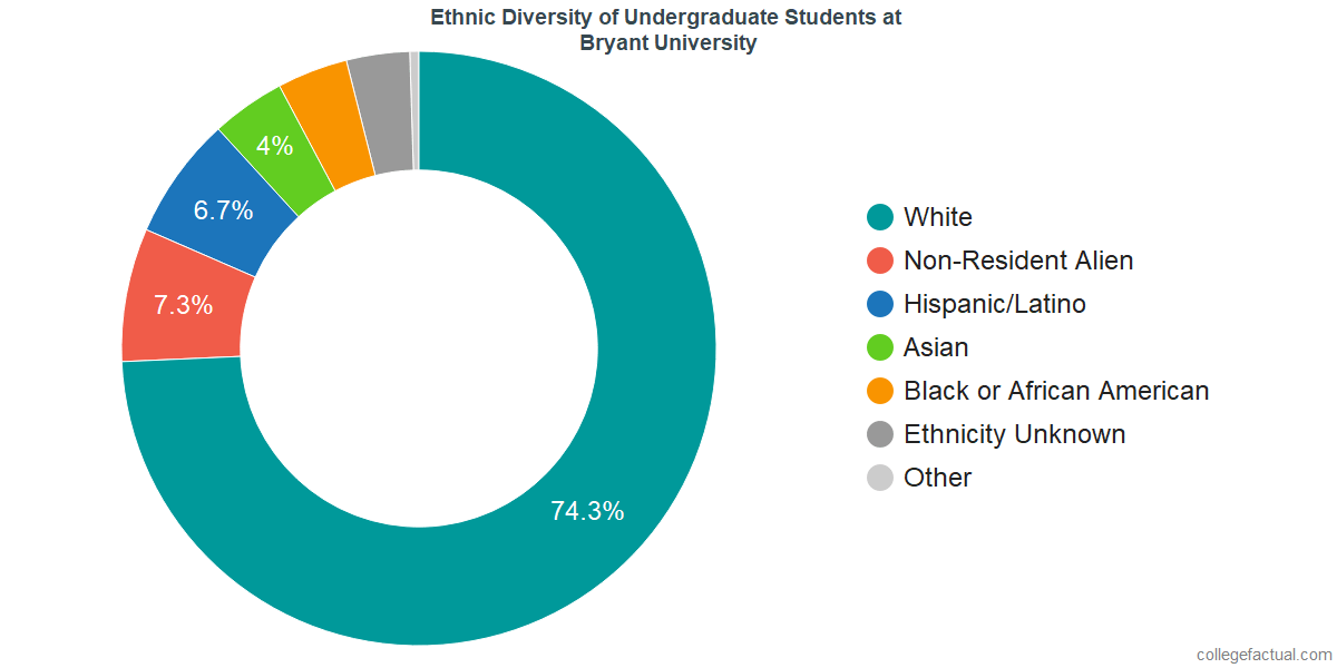 Ethnic Diversity of Undergraduates at Bryant University