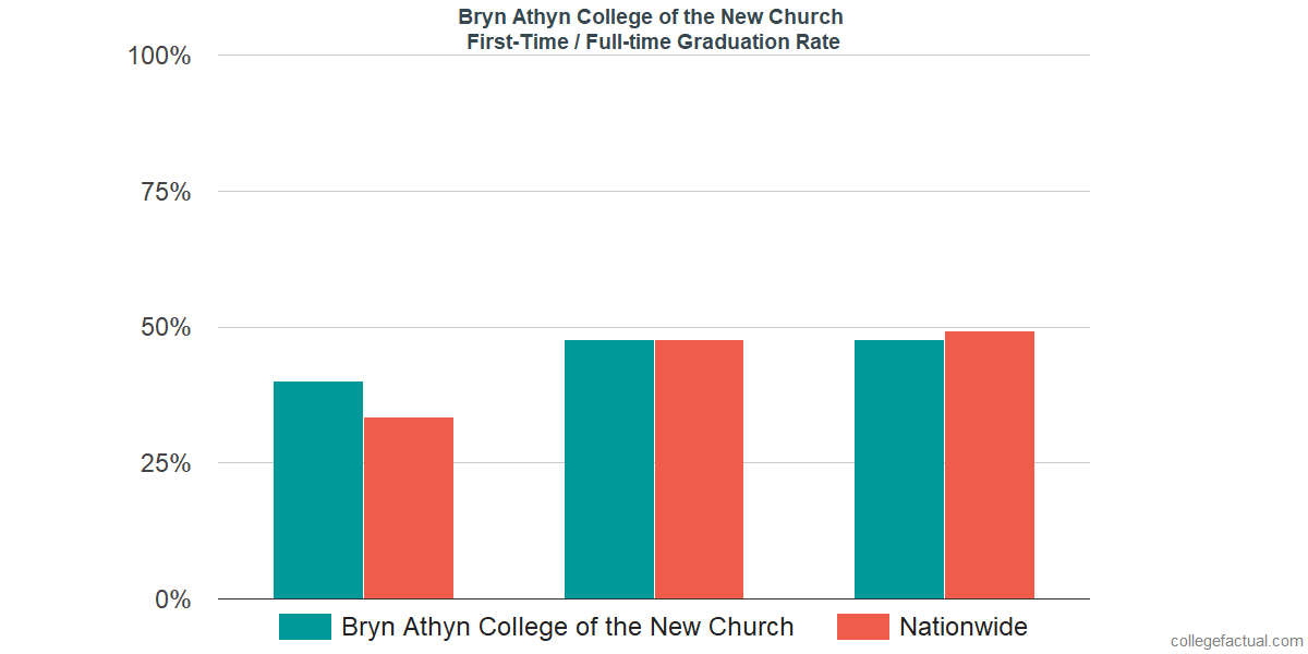 Graduation rates for first-time / full-time students at Bryn Athyn College of the New Church