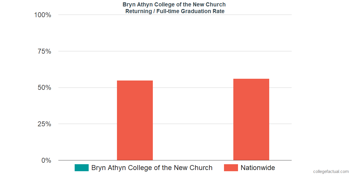 Graduation rates for returning / full-time students at Bryn Athyn College of the New Church