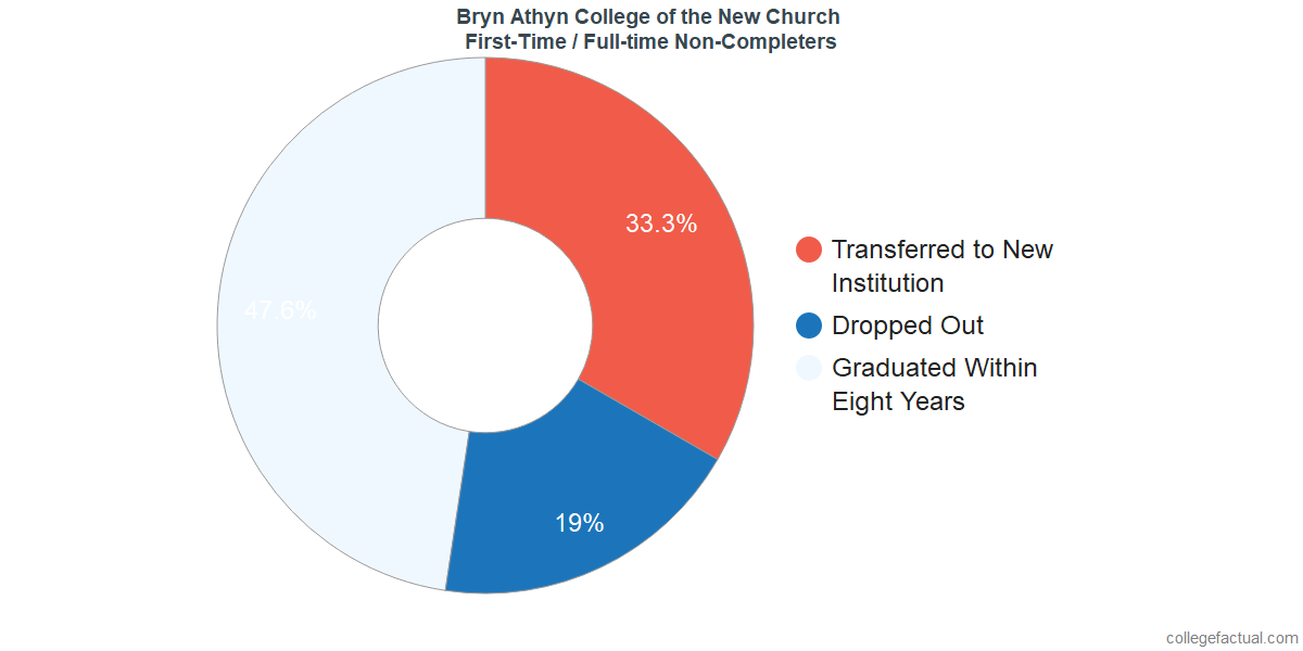 Non-completion rates for first-time / full-time students at Bryn Athyn College of the New Church