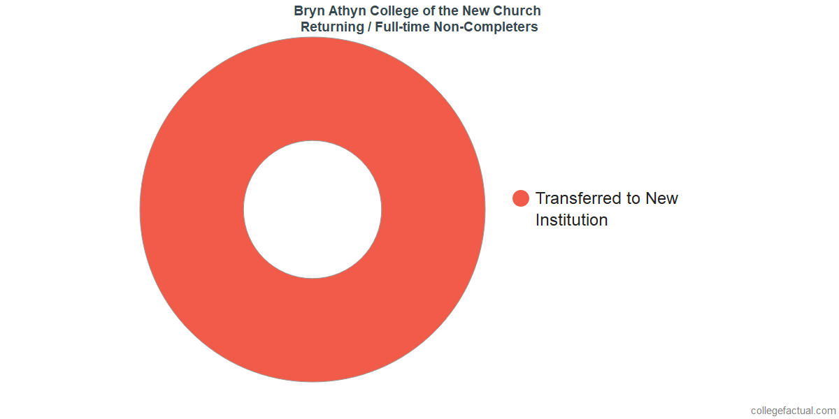 Non-completion rates for returning / full-time students at Bryn Athyn College of the New Church