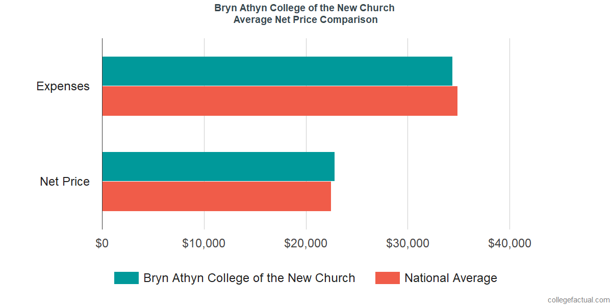 Net Price Comparisons at Bryn Athyn College of the New Church