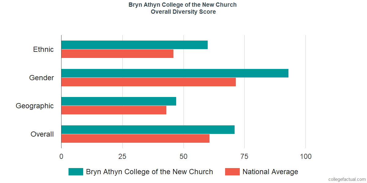 Overall Diversity at Bryn Athyn College of the New Church