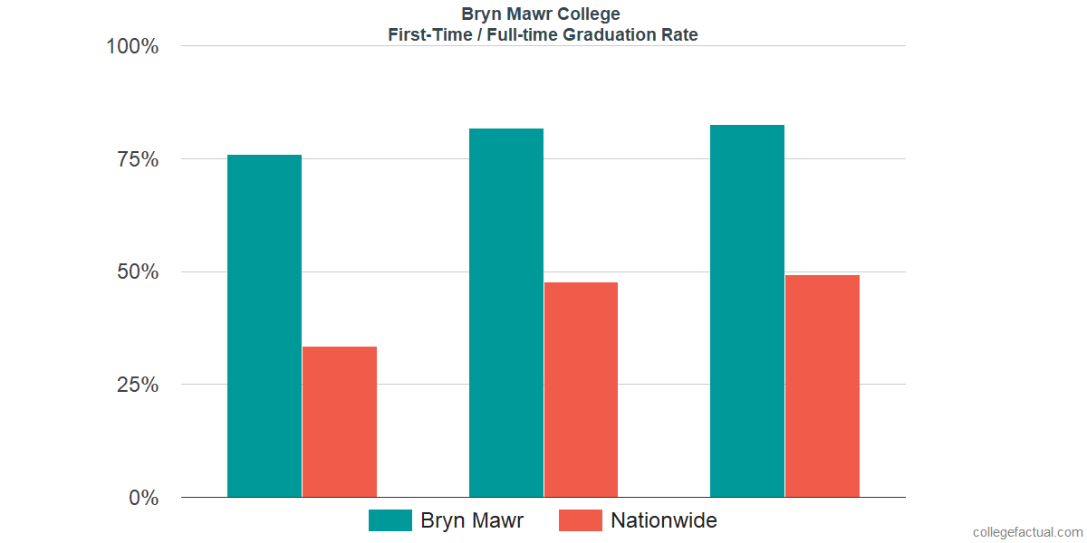 Graduation rates for first-time / full-time students at Bryn Mawr College