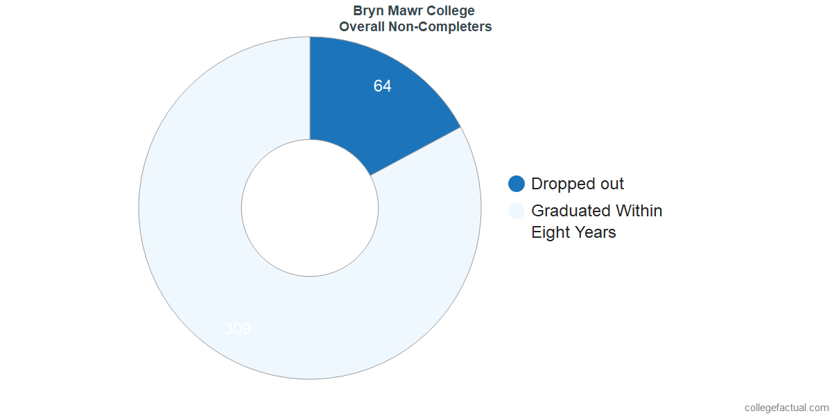 outcomes for students who failed to graduate from Bryn Mawr College