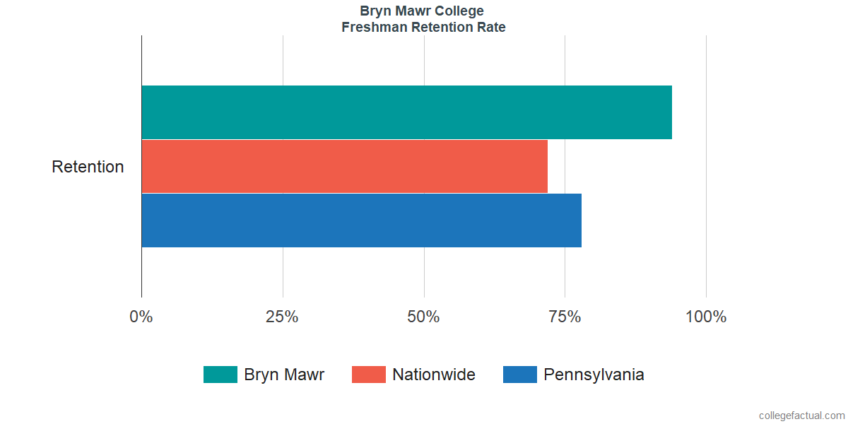 Freshman Retention Rate at Bryn Mawr College