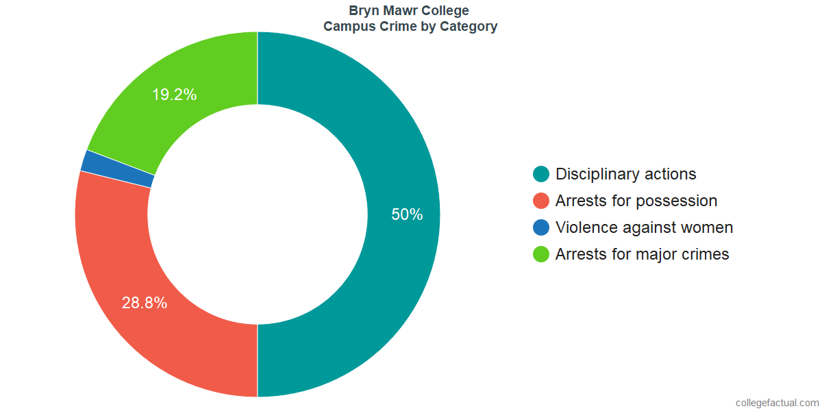 On-Campus Crime and Safety Incidents at Bryn Mawr College by Category