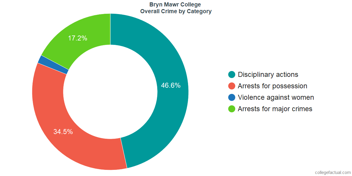 Overall Crime and Safety Incidents at Bryn Mawr College by Category