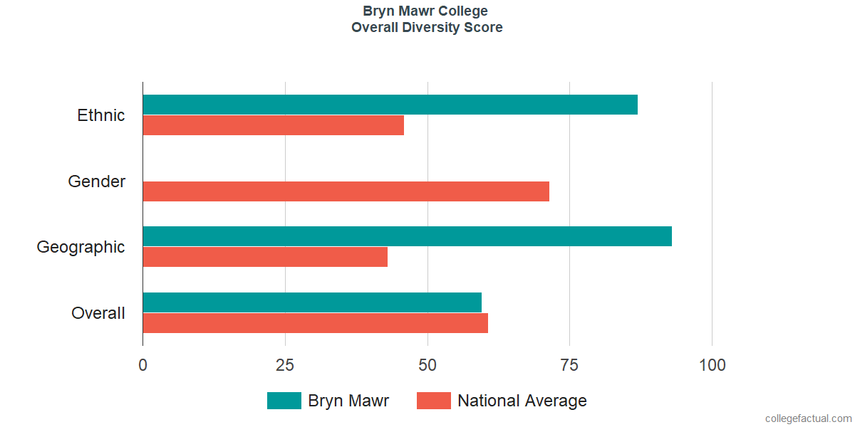 Overall Diversity at Bryn Mawr College