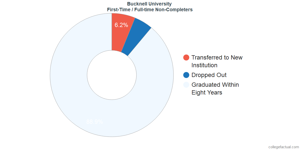 Non-completion rates for first-time / full-time students at Bucknell University