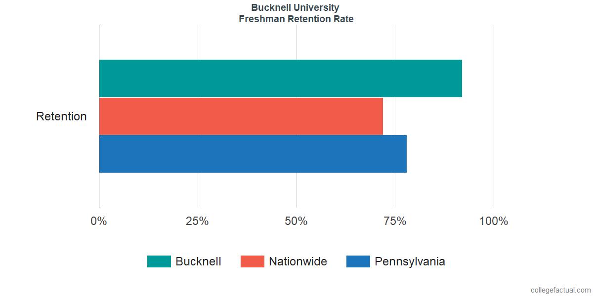 Freshman Retention Rate at Bucknell University
