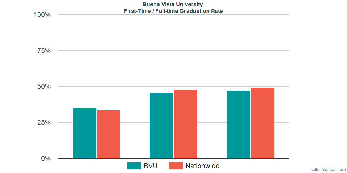 Graduation rates for first-time / full-time students at Buena Vista University