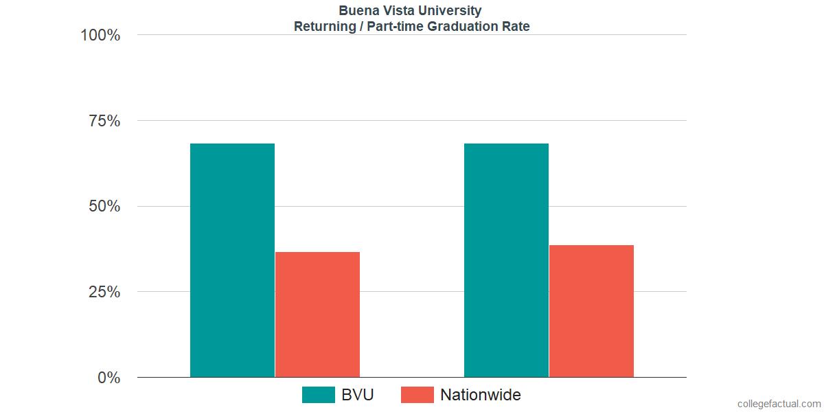 Graduation rates for returning / part-time students at Buena Vista University