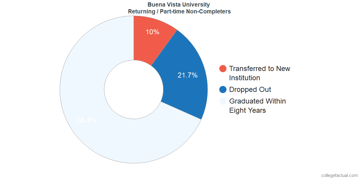 Non-completion rates for returning / part-time students at Buena Vista University
