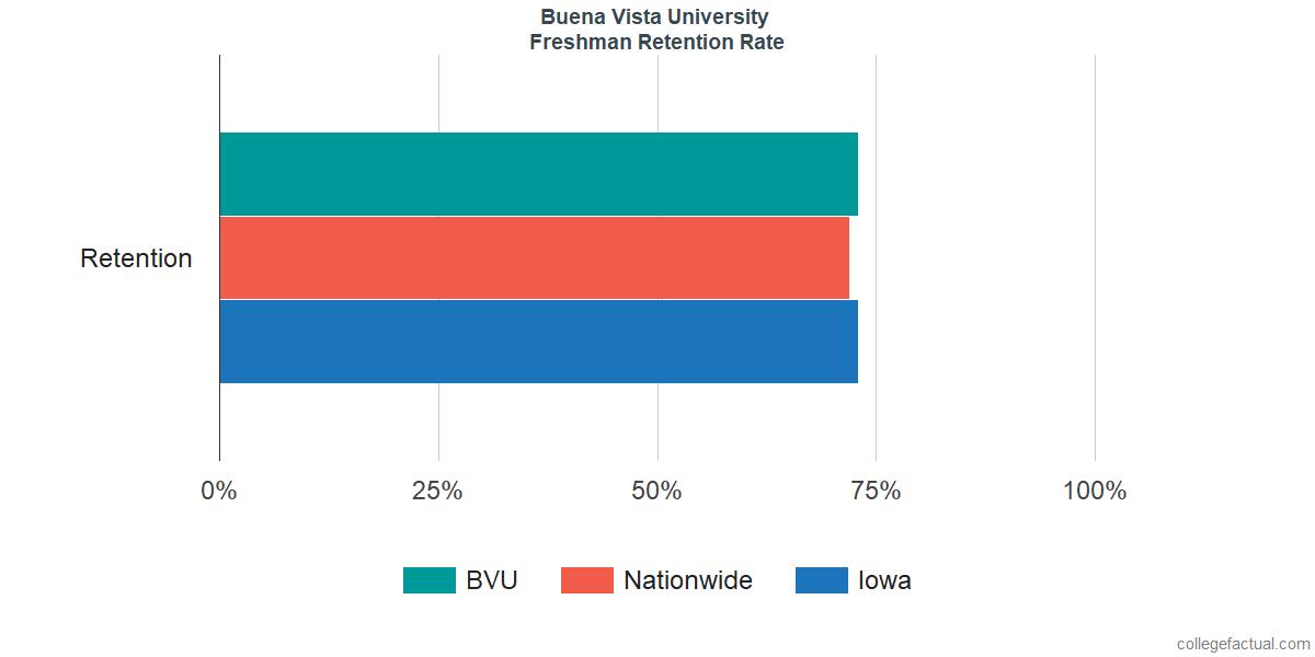 Freshman Retention Rate at Buena Vista University