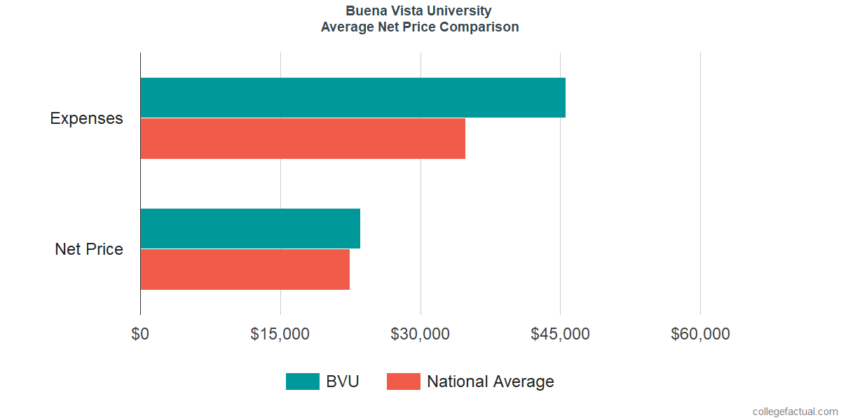 Net Price Comparisons at Buena Vista University