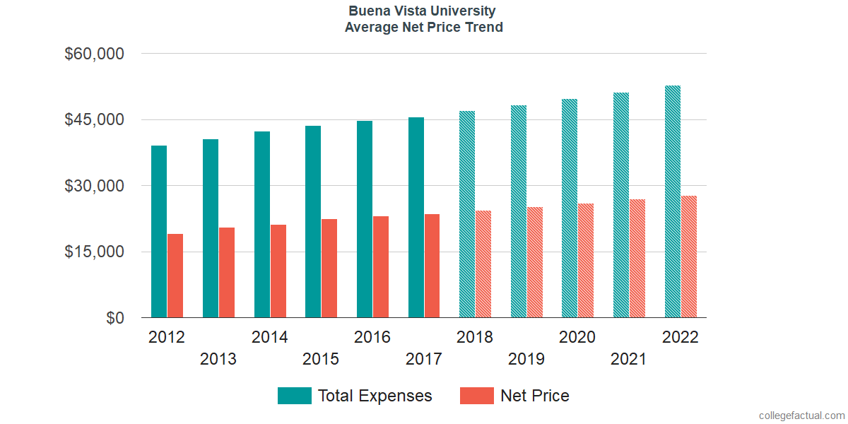 Average Net Price at Buena Vista University