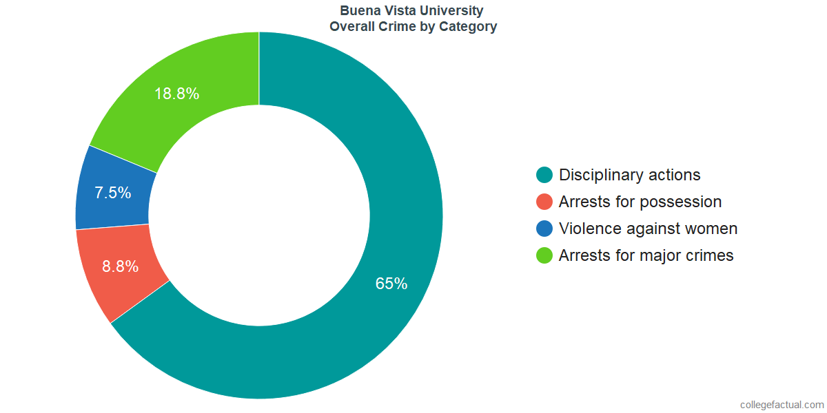 Overall Crime and Safety Incidents at Buena Vista University by Category