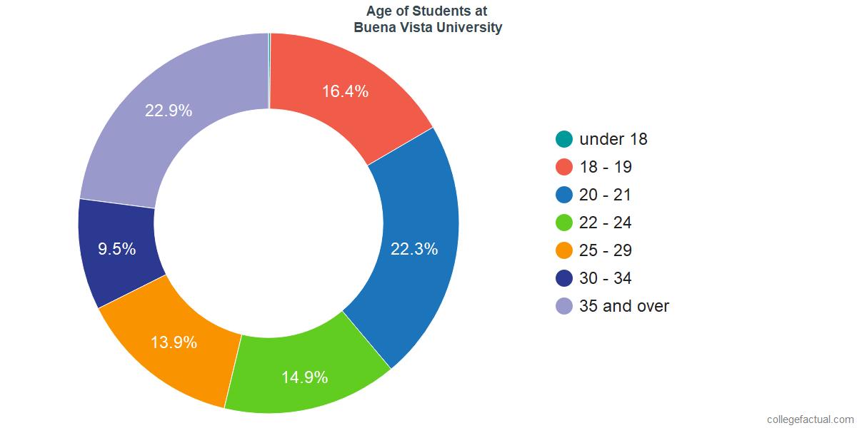 Age of Undergraduates at Buena Vista University
