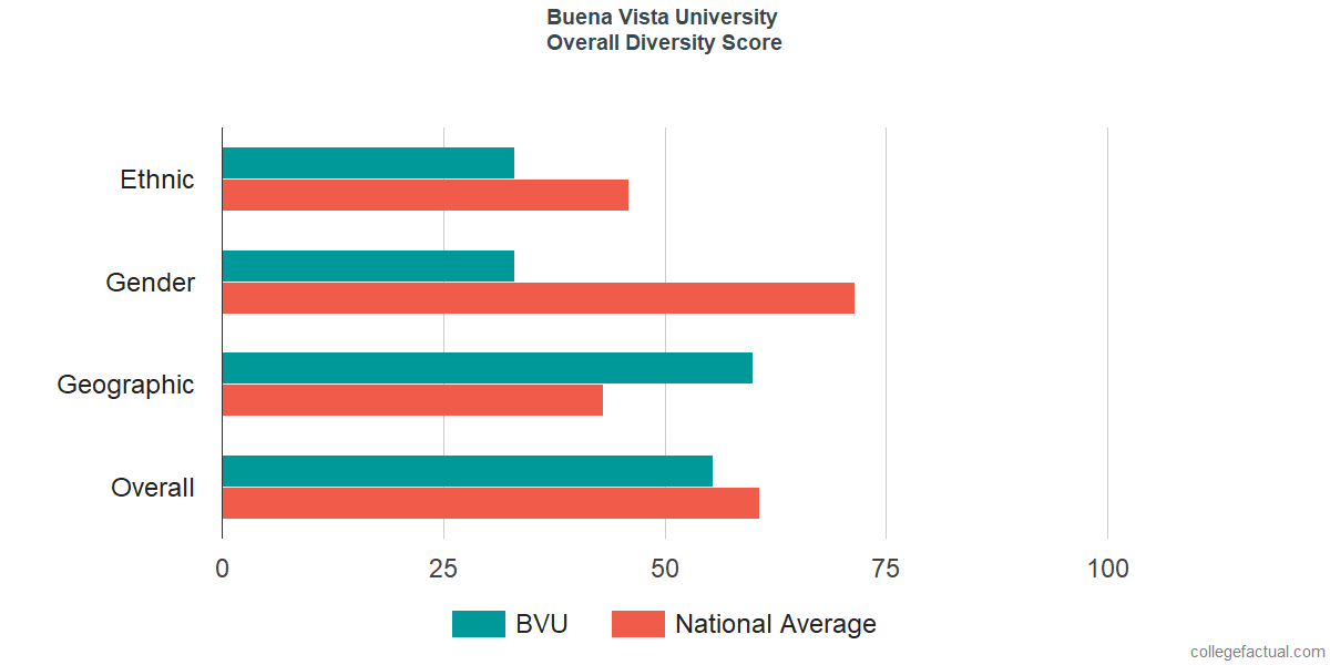 Overall Diversity at Buena Vista University