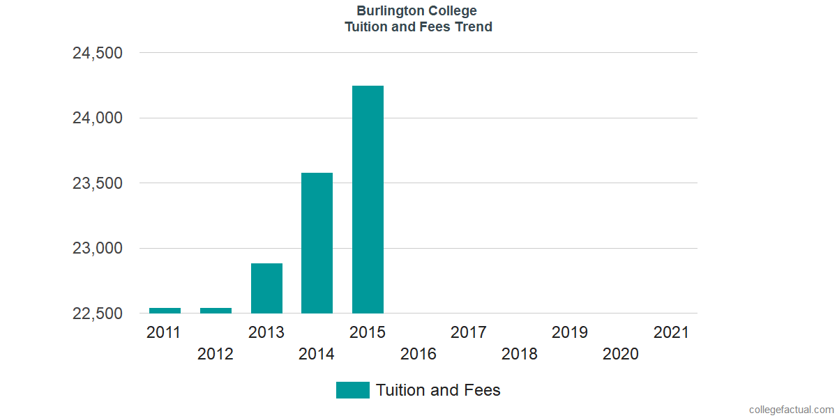 Tuition and Fees Trends at Burlington College