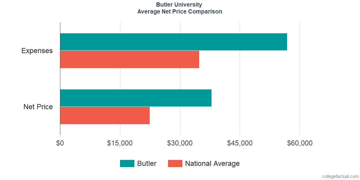 Net Price Comparisons at Butler University